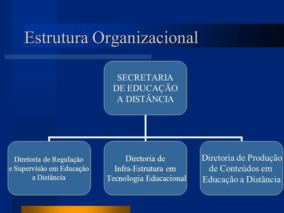 Estrutura Organizacional SECRETARIA DE EDUCAÇÃO A DISTÂNCIA Diretoria de Regulação e Supervisão em Educação a Distância Diretoria de Infra-Estrutura em Tecnologia Educacional Diretoria de Produção de Conteúdos em Educação a Distância