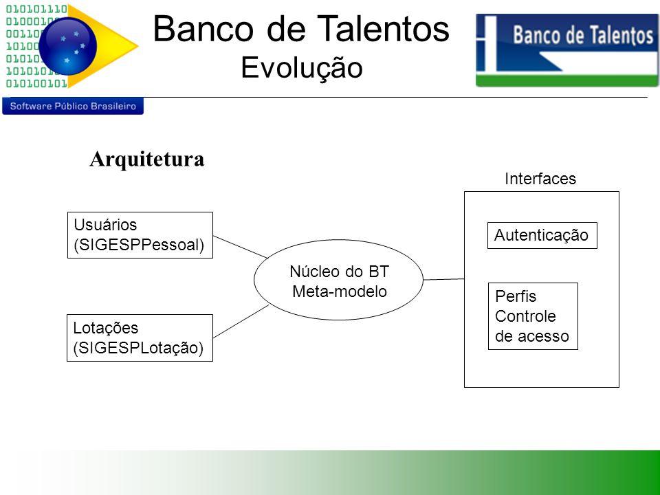 Banco de Talentos Evolução Arquitetura Núcleo do BT Meta-modelo Usuários (SIGESPPessoal) Lotações (SIGESPLotação) Interfaces Autenticação Perfis Controle de acesso