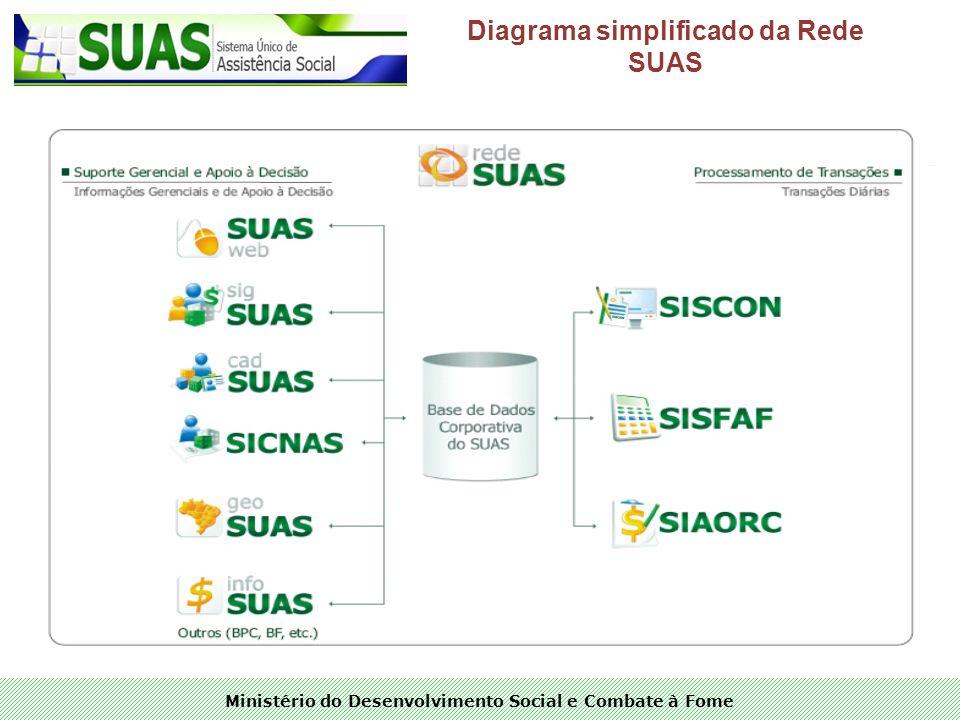 Ministério do Desenvolvimento Social e Combate à Fome Diagrama simplificado da Rede SUAS