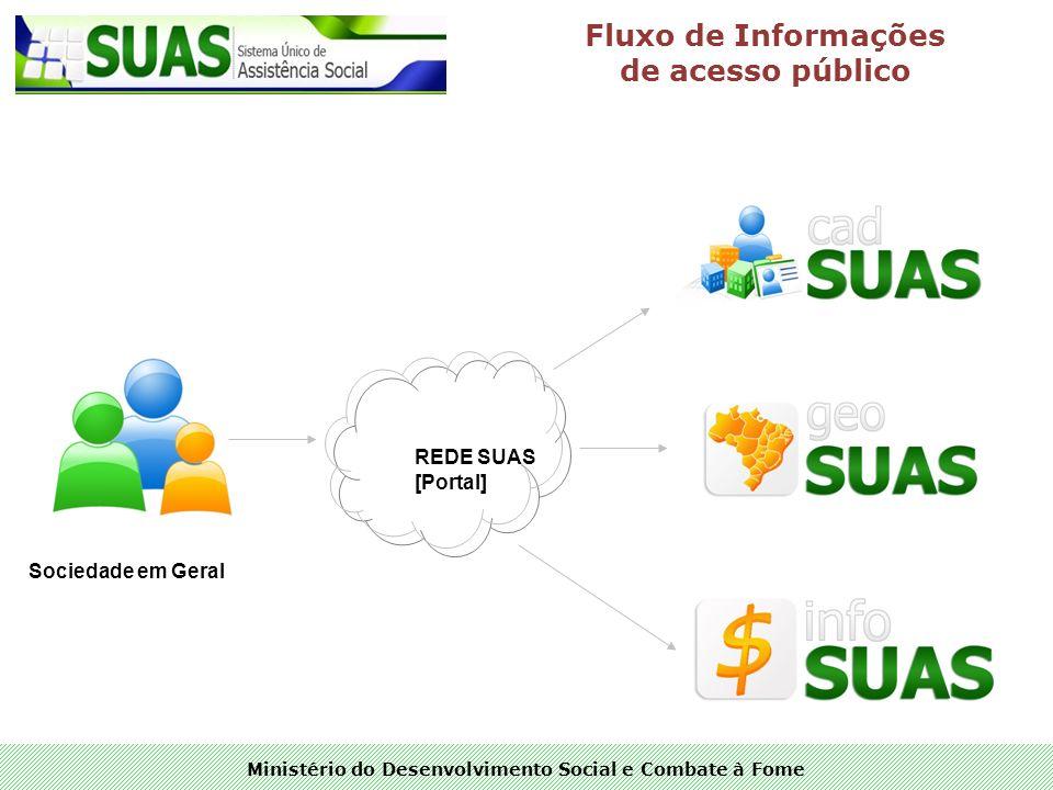 Ministério do Desenvolvimento Social e Combate à Fome REDE SUAS [Portal] Sociedade em Geral Fluxo de Informações de acesso público
