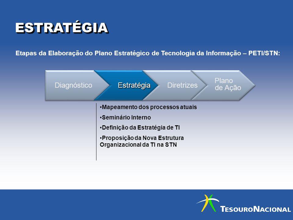 ESTRATÉGIAESTRATÉGIA Diagnóstico Estratégia Estratégia Diretrizes Plano de Ação Plano de Ação Mapeamento dos processos atuais Seminário Interno Defini