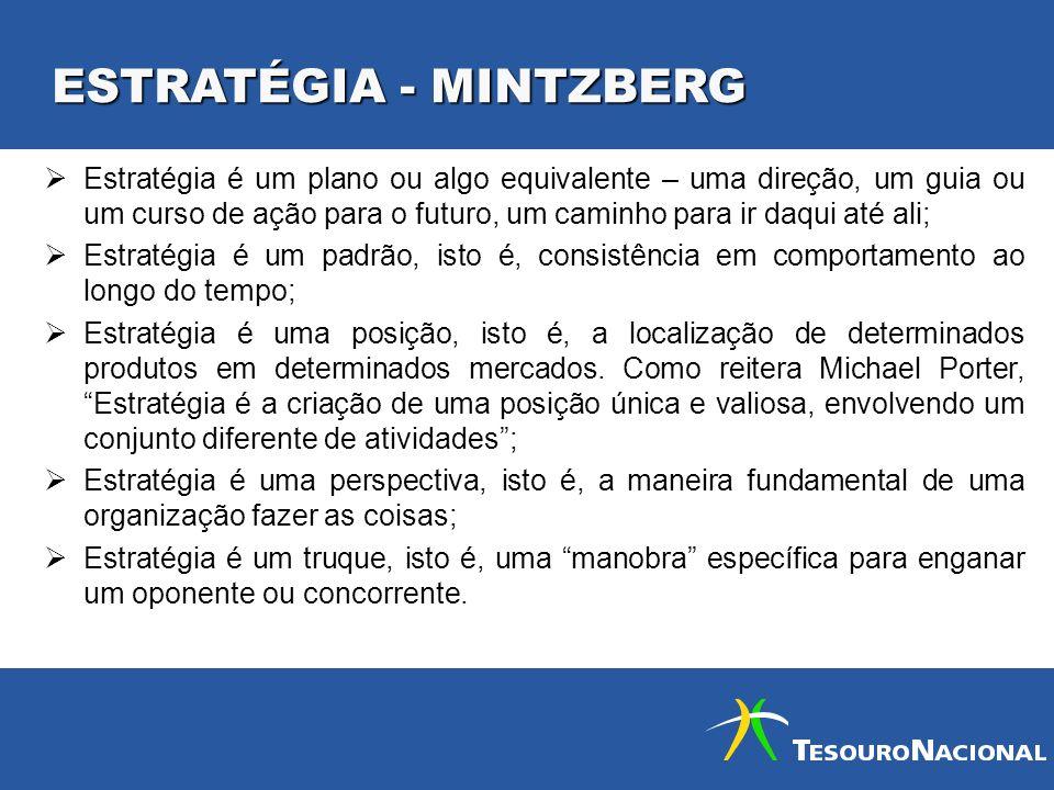 ESTRATÉGIA - MINTZBERG Estratégia é um plano ou algo equivalente – uma direção, um guia ou um curso de ação para o futuro, um caminho para ir daqui at