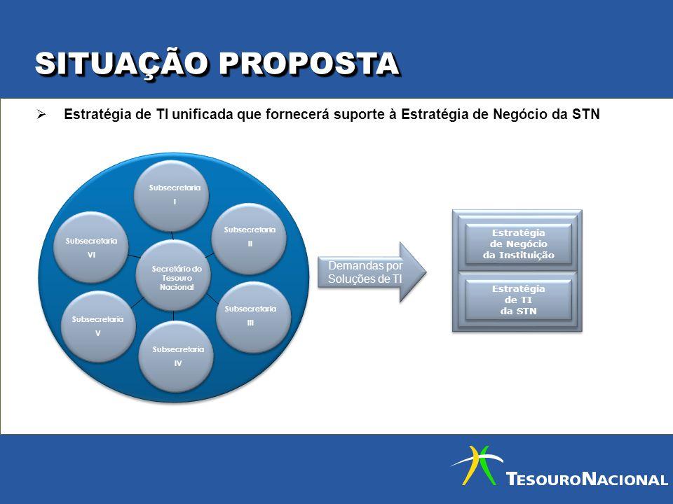 SITUAÇÃO PROPOSTA Estratégia de TI unificada que fornecerá suporte à Estratégia de Negócio da STN Demandas por Soluções de TI Estratégia de TI da STN