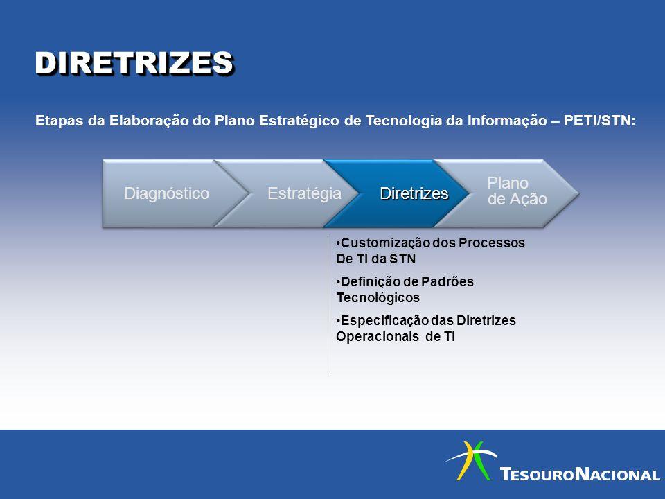DIRETRIZESDIRETRIZES Diagnóstico Estratégia Diretrizes Diretrizes Plano de Ação Plano de Ação Customização dos Processos De TI da STN Definição de Pad
