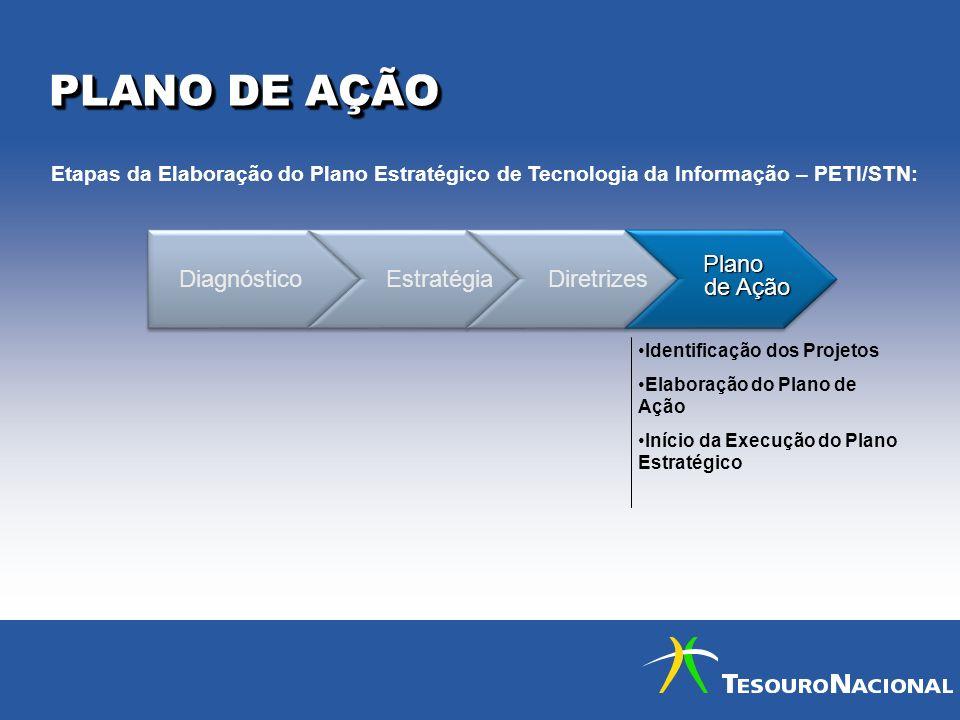 PLANO DE AÇÃO Diagnóstico Estratégia Diretrizes Plano Plano de Ação de Ação Plano Plano de Ação de Ação Identificação dos Projetos Elaboração do Plano