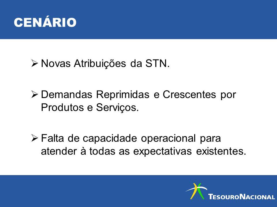 CENÁRIO Novas Atribuições da STN. Demandas Reprimidas e Crescentes por Produtos e Serviços. Falta de capacidade operacional para atender à todas as ex
