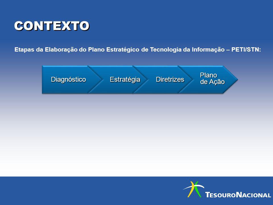 CONTEXTO DiagnósticoDiagnóstico Estratégia Estratégia Diretrizes Diretrizes Plano Plano de Ação de Ação Plano Plano de Ação de Ação Etapas da Elaboraç