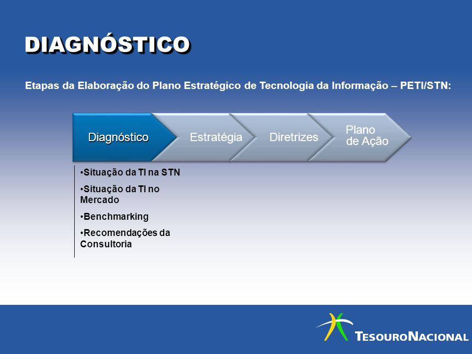 DIAGNÓSTICODIAGNÓSTICO DiagnósticoDiagnóstico Estratégia Diretrizes Plano de Ação Plano de Ação Situação da TI na STN Situação da TI no Mercado Benchm