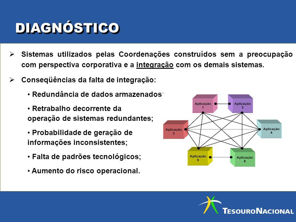 DIAGNÓSTICODIAGNÓSTICO Sistemas utilizados pelas Coordenações construídos sem a preocupação com perspectiva corporativa e a integração com os demais s