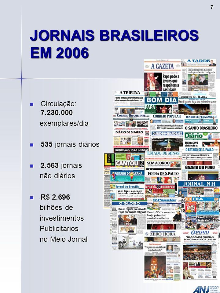 JORNAIS BRASILEIROS EM 2006 Circulação: 7.230.000 Circulação: 7.230.000 exemplares/dia exemplares/dia 535 jornais diários 535 jornais diários 2.563 jornais 2.563 jornais não diários não diários R$ 2.696 R$ 2.696 bilhões de bilhões de investimentos investimentos Publicitários Publicitários no Meio Jornal no Meio Jornal 7