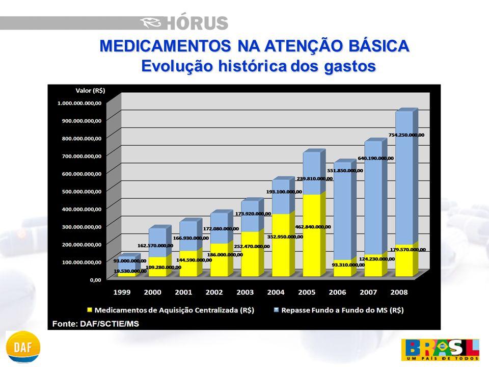 CONSIDERANDO: A importância dos medicamentos para a qualificação das ações de saúde; As dificuldades no processo de gestão; E a necessidade de organizar o processo de trabalho dos serviços da Assistência Farmacêutica;