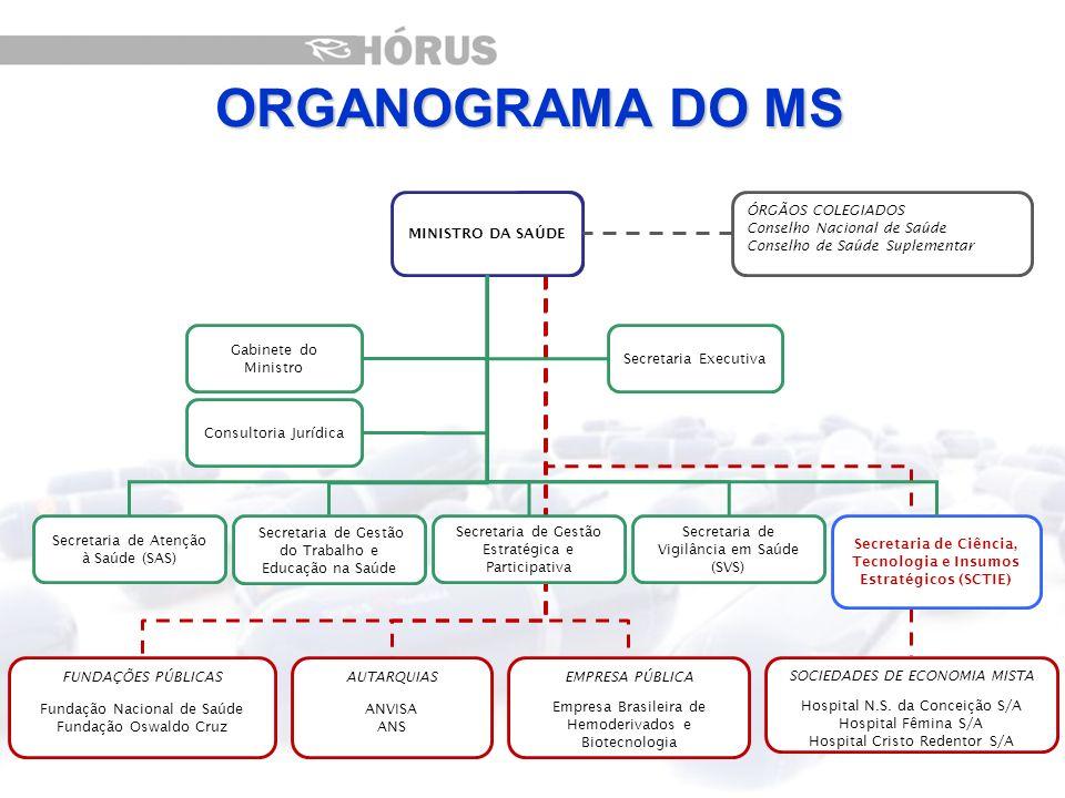 SCTIE DECIISDAF CGGCGAFBCGAFECGMEDEX DECIT CITEC ORGANOGRAMA DA SCTIE