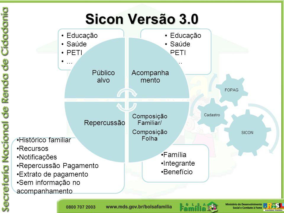 Sicon Web - Pesquisa Família Permite consulta histórico das repercussões de condicionalidades das famílias: NIS do responsável familiar Cód.