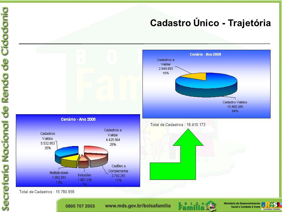 Cadastro Único - Trajetória Total de Cadastros : 15.780.858 Total de Cadastros : 18.410.173