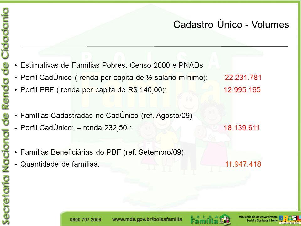 Cadastro Único - Volumes Estimativas de Famílias Pobres: Censo 2000 e PNADs Perfil CadÚnico ( renda per capita de ½ salário mínimo): 22.231.781 Perfil PBF ( renda per capita de R$ 140,00): 12.995.195 Famílias Cadastradas no CadÚnico (ref.