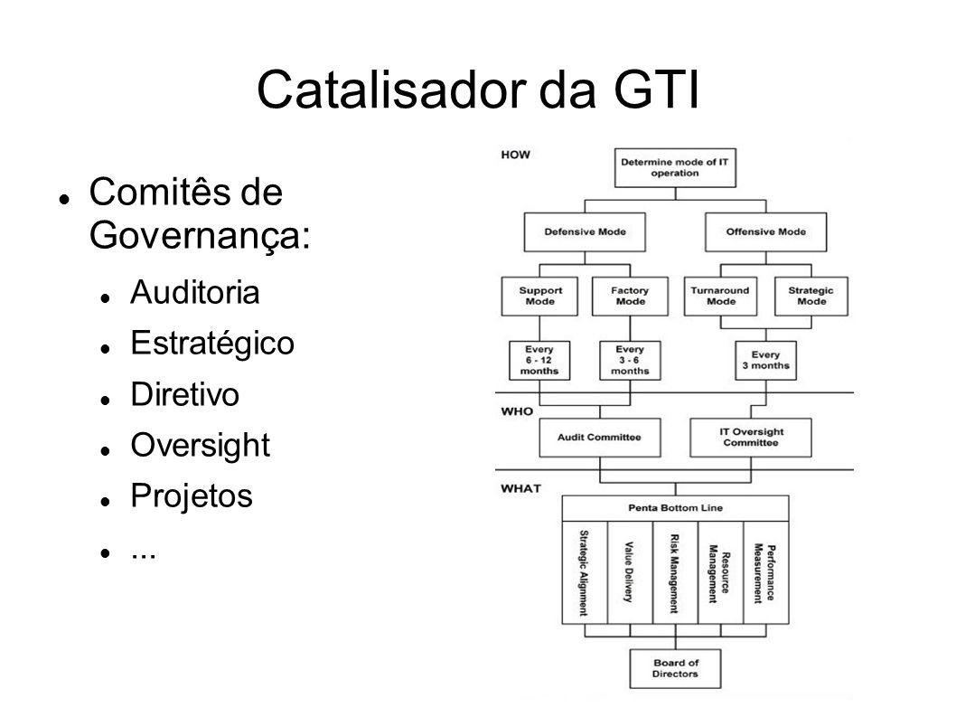 Catalisador da GTI Comitês de Governança: Auditoria Estratégico Diretivo Oversight Projetos...