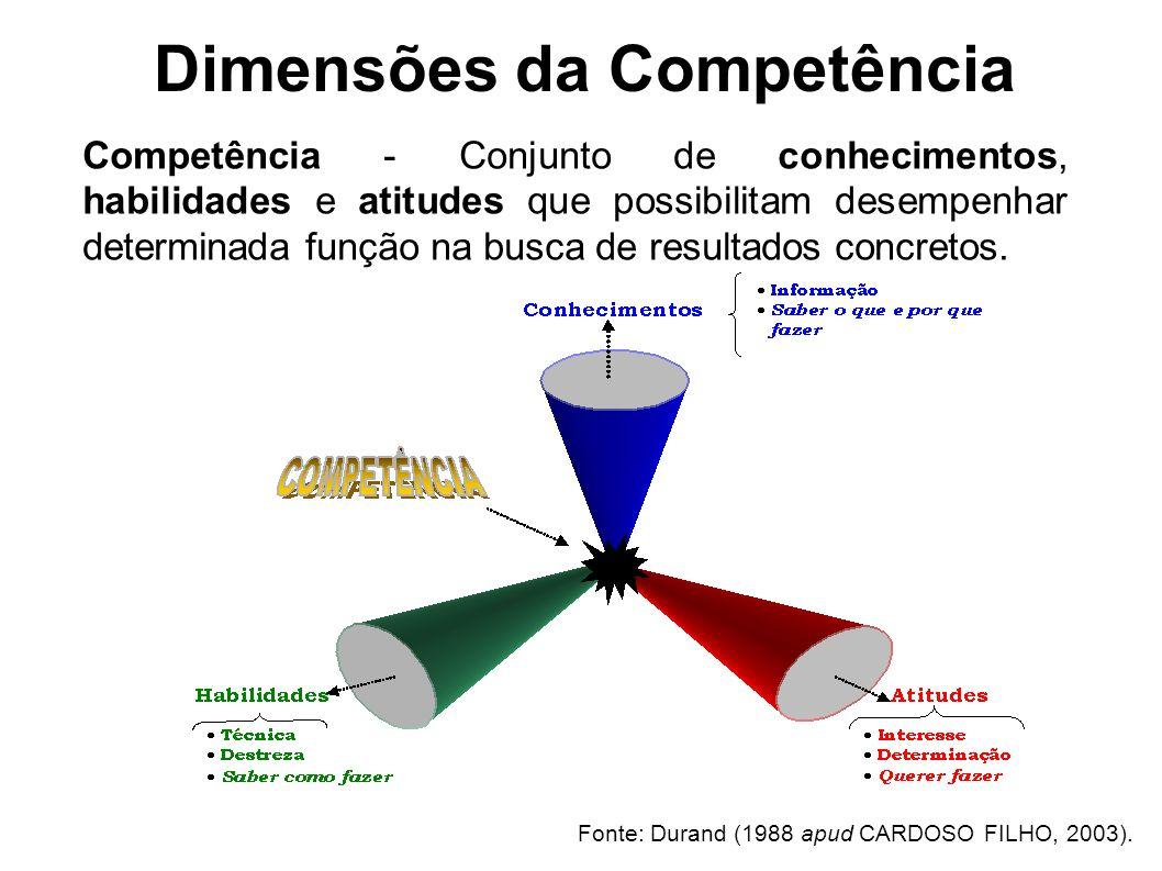 Competência - Conjunto de conhecimentos, habilidades e atitudes que possibilitam desempenhar determinada função na busca de resultados concretos.