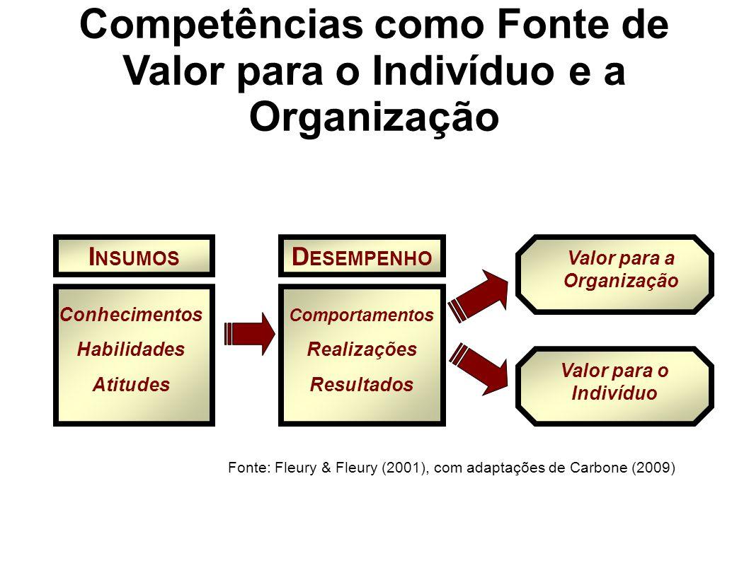 I NSUMOS D ESEMPENHO Conhecimentos Habilidades Atitudes Comportamentos Realizações Resultados Valor para a Organização Valor para o Indivíduo Fonte: Fleury & Fleury (2001), com adaptações de Carbone (2009) Competências como Fonte de Valor para o Indivíduo e a Organização