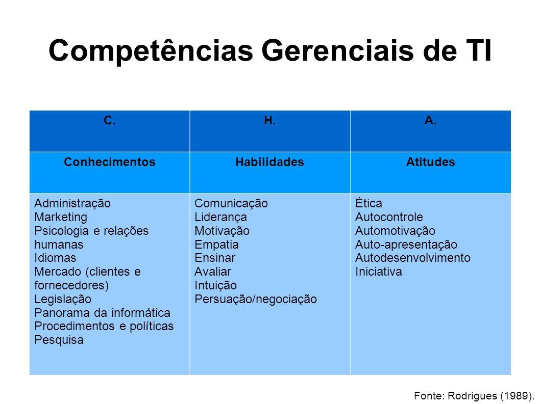Competências Gerenciais de TI C.H.A.