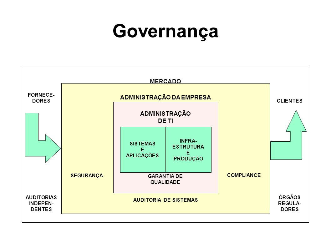ADMINISTRAÇÃO DA EMPRESA AUDITORIA DE SISTEMAS ADMINISTRAÇÃO DE TI GARANTIA DE QUALIDADE SISTEMAS E APLICAÇÕES INFRA- ESTRUTURA E PRODUÇÃO SEGURANÇA COMPLIANCE MERCADO CLIENTES ÓRGÃOS REGULA- DORES FORNECE- DORES AUDITORIAS INDEPEN- DENTES Governança