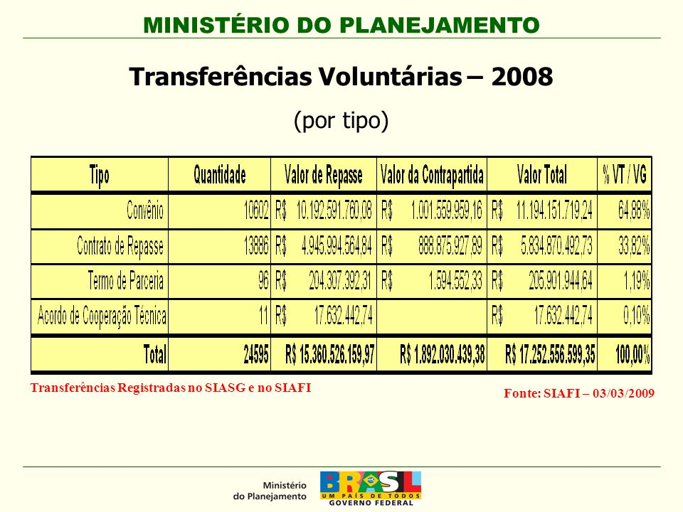 MINISTÉRIO DO PLANEJAMENTO Transferências Voluntárias – 2008 (por tipo) Fonte: SIAFI – 03/03/2009 Transferências Registradas no SIASG e no SIAFI