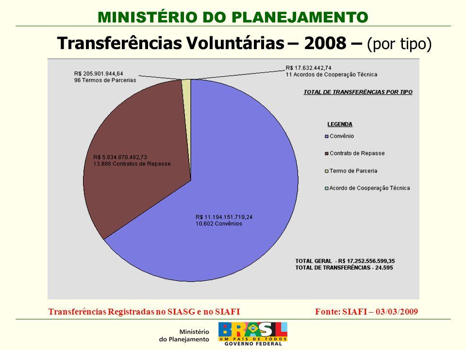 MINISTÉRIO DO PLANEJAMENTO Transferências Voluntárias – 2008 – (por tipo) Transferências Registradas no SIASG e no SIAFIFonte: SIAFI – 03/03/2009