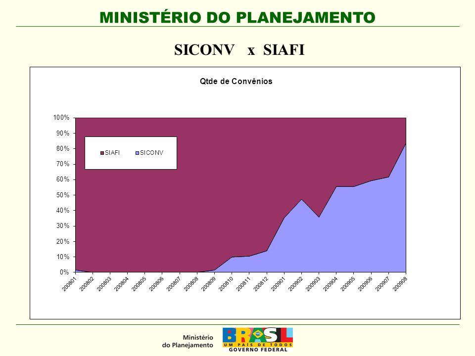 MINISTÉRIO DO PLANEJAMENTO SICONV x SIAFI