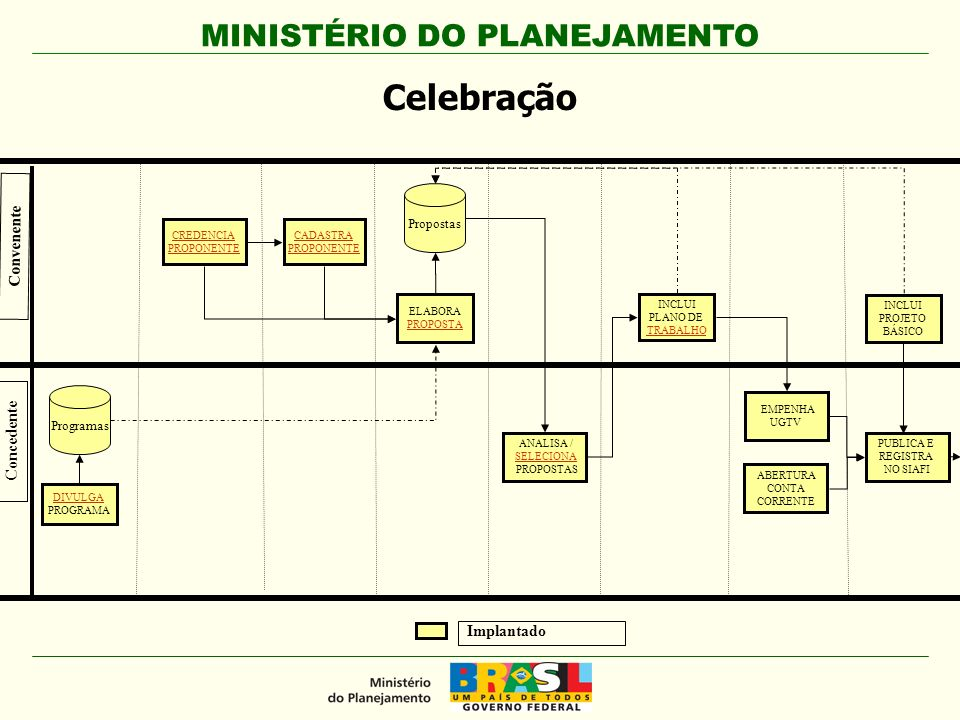 MINISTÉRIO DO PLANEJAMENTO CREDENCIA PROPONENTE ELABORA PROPOSTA INCLUI PLANO DE TRABALHO DIVULGA PROGRAMA ANALISA / SELECIONA PROPOSTAS Concedente Convenente CADASTRA PROPONENTE Programas Propostas EMPENHA UGTV INCLUI PROJETO BÁSICO PUBLICA E REGISTRA NO SIAFI Implantado ABERTURA CONTA CORRENTE Celebração