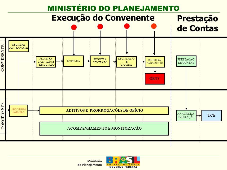 MINISTÉRIO DO PLANEJAMENTO REGISTRA LICITAÇÃO E RESULTADO TRANSFERE PARCELA CONCEDENTE CONVENENTE REGISTRA CONTRAPARTID ADITIVOS E PRORROGAÇÕES DE OFÍCIO REGISTRA NF E LIQUIDA REGISTRA PAGAMENTO REGISTRA CONTRATO EMPENHA Prestação de Contas ACOMPANHAMENTO E MONITORAÇÃO OBTV PRESTAÇÃO DE CONTAS ANALISE DA PRESTAÇÃO TCE Execução do Convenente