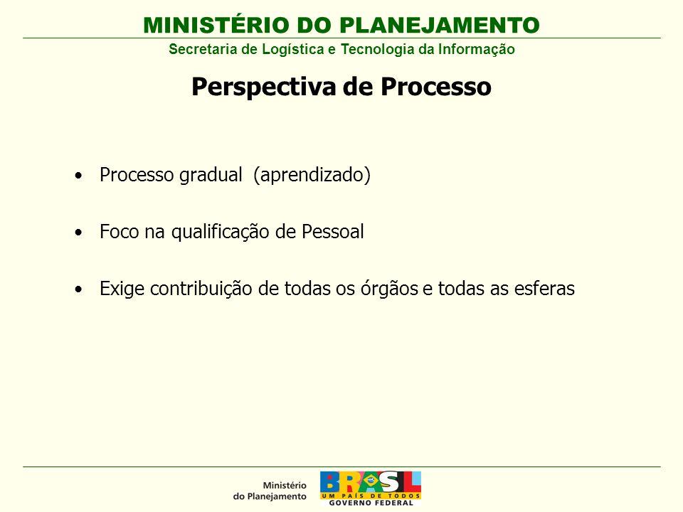 MINISTÉRIO DO PLANEJAMENTO Processo gradual (aprendizado) Foco na qualificação de Pessoal Exige contribuição de todas os órgãos e todas as esferas Secretaria de Logística e Tecnologia da Informação Perspectiva de Processo