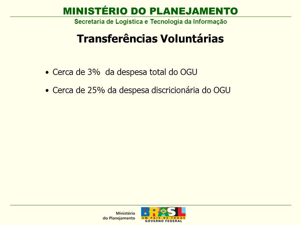 MINISTÉRIO DO PLANEJAMENTO Cerca de 3% da despesa total do OGU Cerca de 25% da despesa discricionária do OGU Transferências Voluntárias Secretaria de Logística e Tecnologia da Informação