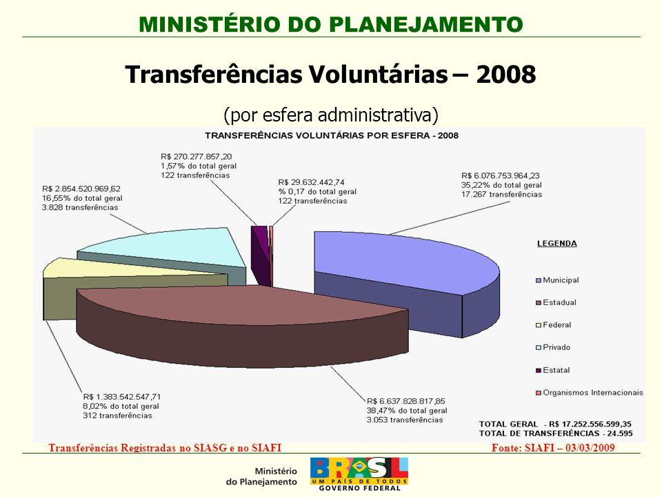 MINISTÉRIO DO PLANEJAMENTO Fonte: SIAFI – 03/03/2009Transferências Registradas no SIASG e no SIAFI Transferências Voluntárias – 2008 (por esfera administrativa)