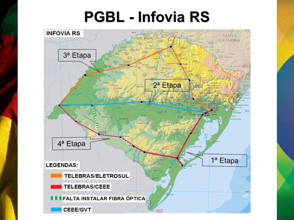 PGBL - Infovia RS 1ª Etapa 2ª Etapa 3ª Etapa 4ª Etapa