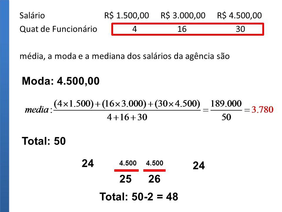SalárioR$ 1.500,00R$ 3.000,00R$ 4.500,00 Quat de Funcionário4 16 30 média, a moda e a mediana dos salários da agência são Moda: 4.500,00 Total: 50 Total: 50-2 = 48 24 2526 4.500