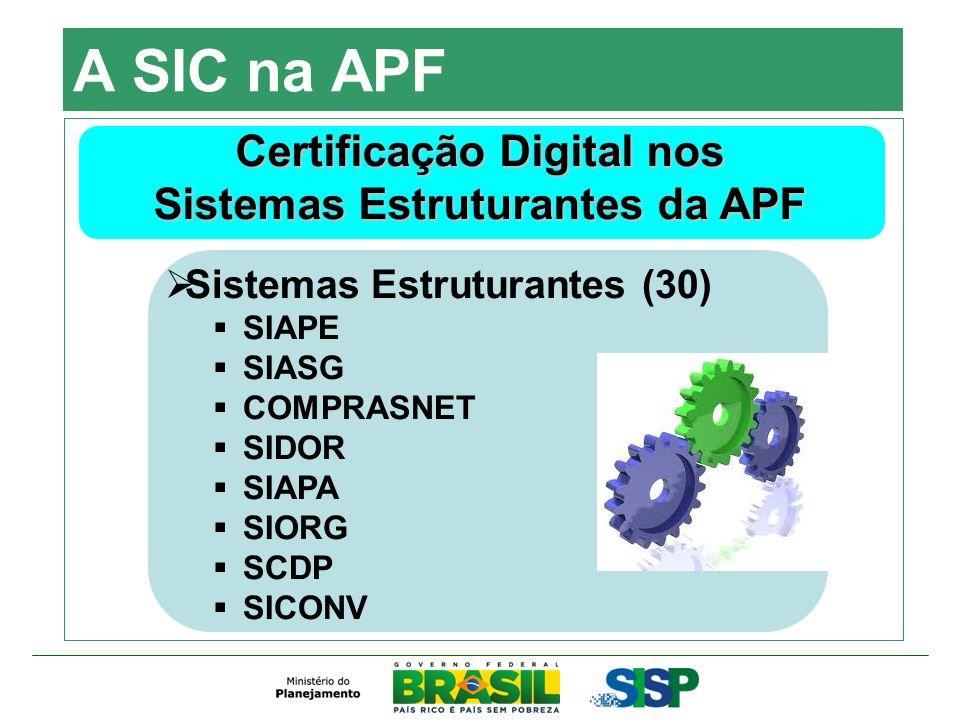 A SIC na APF Certificação Digital nos Sistemas Estruturantes da APF Sistemas Estruturantes (30) SIAPE SIASG COMPRASNET SIDOR SIAPA SIORG SCDP SICONV