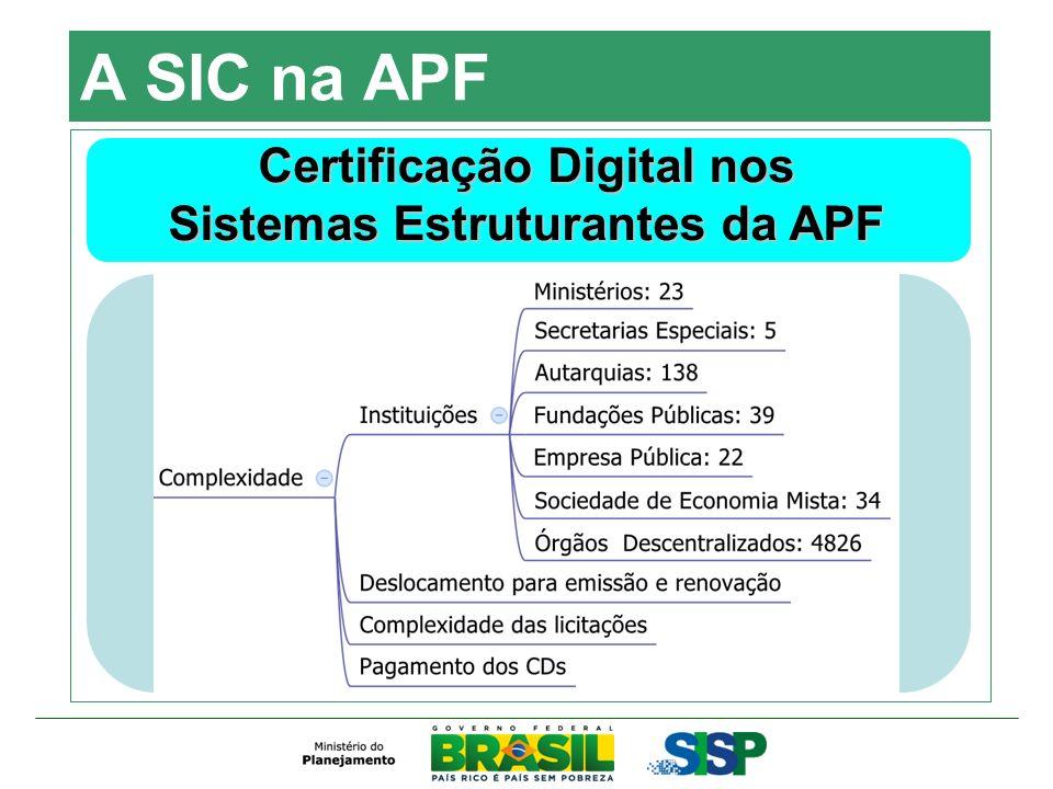 A SIC na APF Certificação Digital nos Sistemas Estruturantes da APF