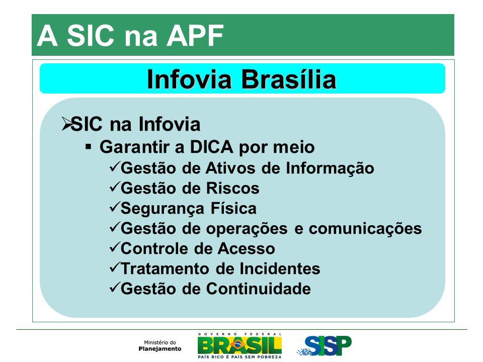 A SIC na APF Infovia Brasília SIC na Infovia Garantir a DICA por meio Gestão de Ativos de Informação Gestão de Riscos Segurança Física Gestão de opera