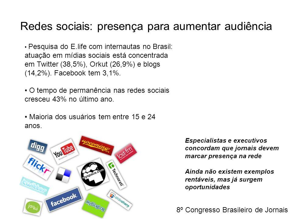 Pesquisa do E.life com internautas no Brasil: atuação em mídias sociais está concentrada em Twitter (38,5%), Orkut (26,9%) e blogs (14,2%). Facebook t