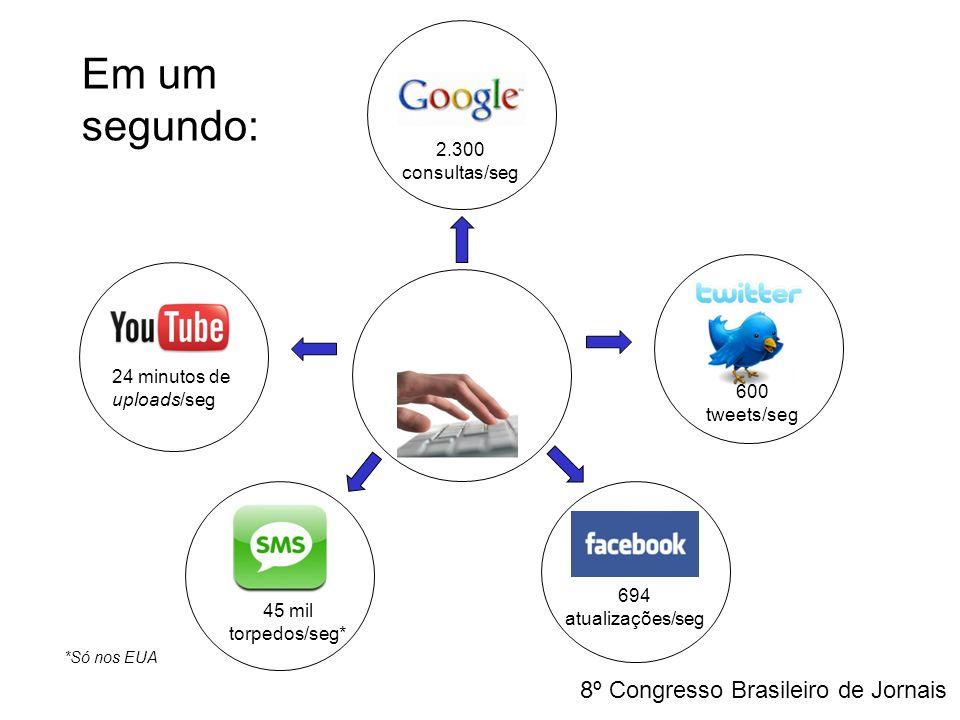 2.300 consultas/seg 600 tweets/seg 694 atualizações/seg 45 mil torpedos/seg* 24 minutos de uploads/seg Em um segundo: *Só nos EUA 8º Congresso Brasile