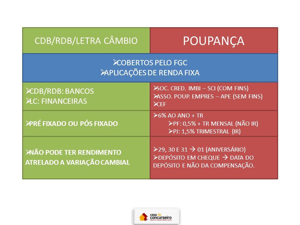 CDB/RDB/LETRA CÂMBIO POUPANÇA CDB/RDB: BANCOS LC: FINANCEIRAS SOC. CRED. IMBI – SCI (COM FINS) ASSO. POUP. EMPRES – APE (SEM FINS) CEF COBERTOS PELO F
