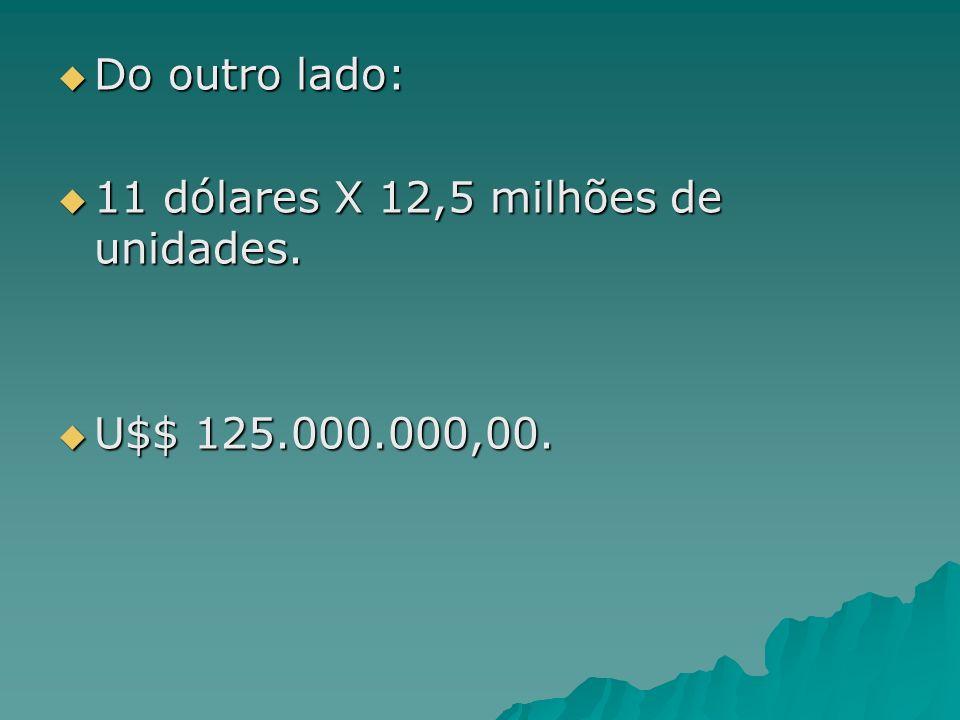 Do outro lado: Do outro lado: 11 dólares X 12,5 milhões de unidades. 11 dólares X 12,5 milhões de unidades. U$$ 125.000.000,00. U$$ 125.000.000,00.