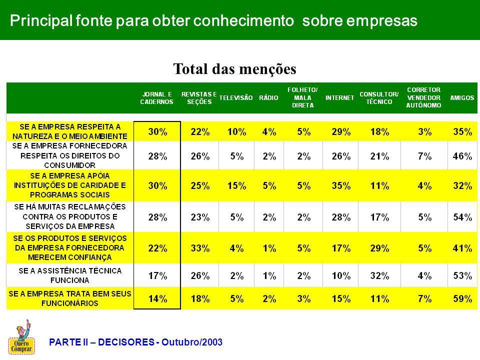 Principal fonte para obter conhecimento sobre empresas Total das menções PARTE II – DECISORES - Outubro/2003