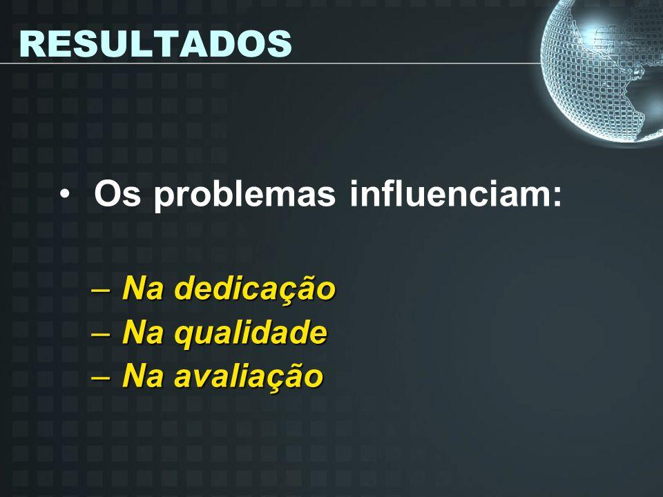 RESULTADOS Os problemas influenciam: – Na dedicação – Na qualidade – Na avaliação