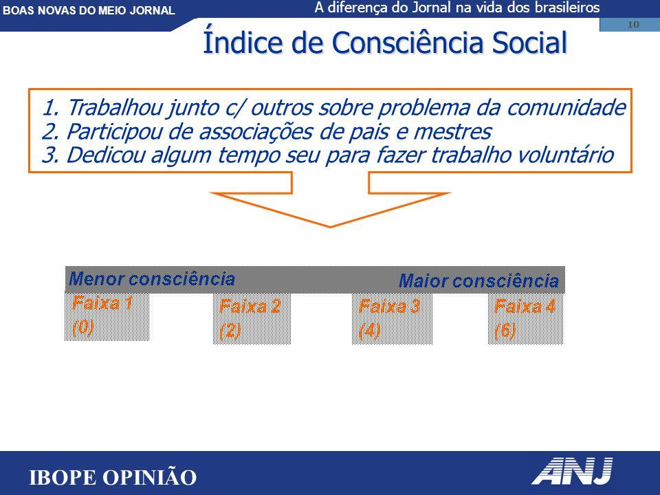 BOAS NOVAS DO MEIO JORNAL 10 Índice de Consciência Social 1.Trabalhou junto c/ outros sobre problema da comunidade 2.Participou de associações de pais e mestres 3.Dedicou algum tempo seu para fazer trabalho voluntário Faixa 1 (0) Faixa 2 (2) Faixa 3 (4) Faixa 4 (6) Menor consciência Maior consciência IBOPE OPINIÃO A diferença do Jornal na vida dos brasileiros
