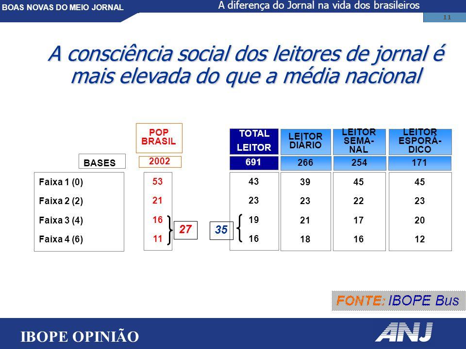 BOAS NOVAS DO MEIO JORNAL 11 Faixa 1 (0) Faixa 2 (2) Faixa 3 (4) Faixa 4 (6) 39 23 21 18 LEITOR DIÁRIO 45 22 17 16 LEITOR SEMA- NAL 45 23 20 12 LEITOR ESPORÁ- DICO TOTAL LEITOR 43 23 19 16 266254171 691 A consciência social dos leitores de jornal é mais elevada do que a média nacional FONTE: IBOPE Bus POP BRASIL 53 21 16 11 2002 BASES 27 35 IBOPE OPINIÃO A diferença do Jornal na vida dos brasileiros