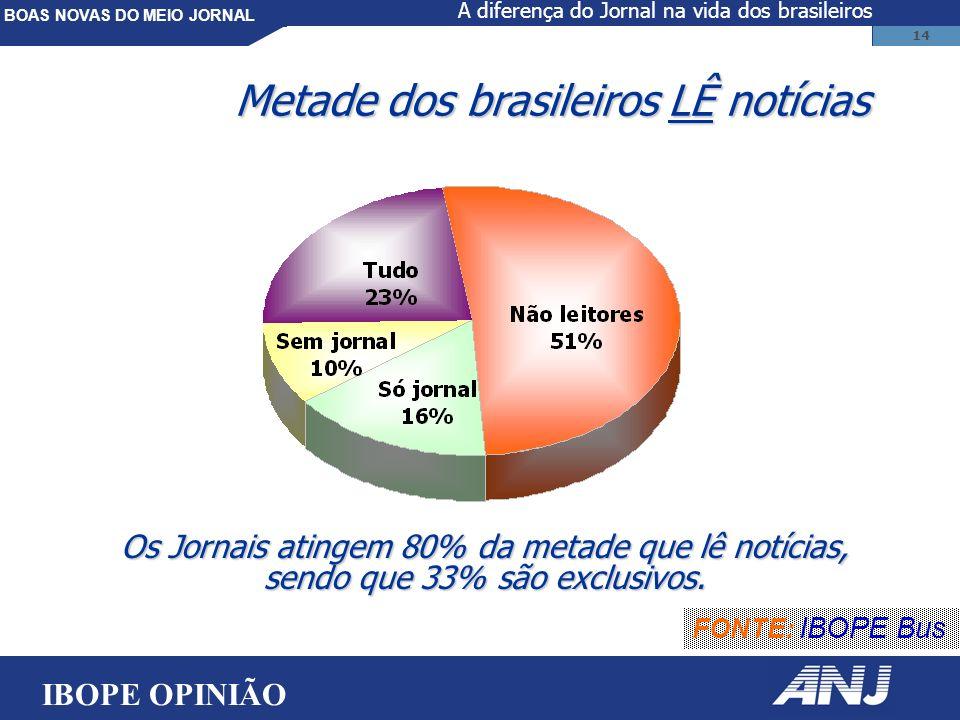 BOAS NOVAS DO MEIO JORNAL 14 FONTE: IBOPE Bus Os Jornais atingem 80% da metade que lê notícias, sendo que 33% são exclusivos.