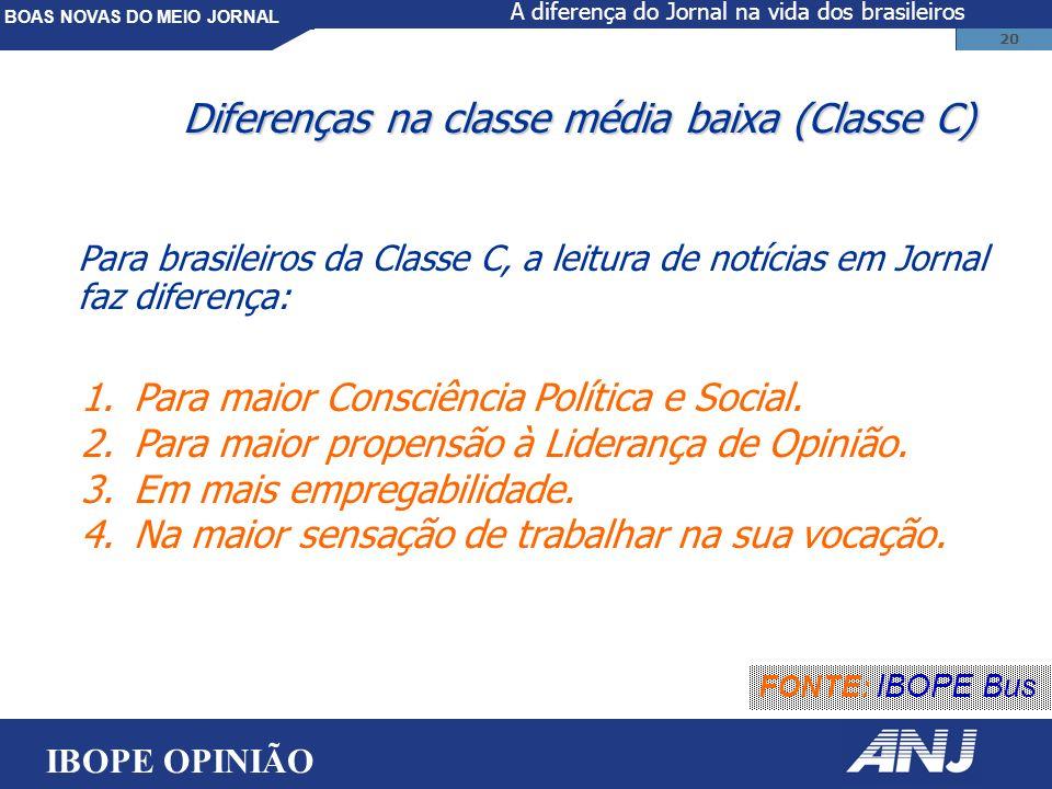 BOAS NOVAS DO MEIO JORNAL 20 Diferenças na classe média baixa (Classe C) FONTE: IBOPE Bus 1.Para maior Consciência Política e Social.
