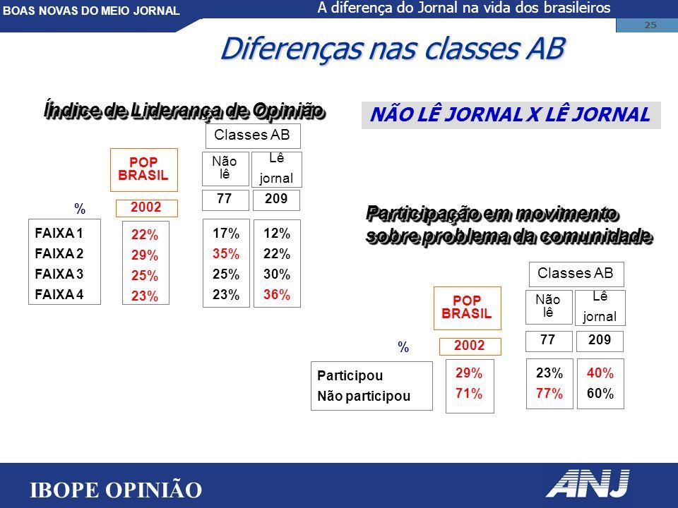 BOAS NOVAS DO MEIO JORNAL 25 FAIXA 1 FAIXA 2 FAIXA 3 FAIXA 4 17% 35% 25% 23% Não lê % Lê jornal Classes AB 77209 POP BRASIL 2002 22% 29% 25% 23% Índice de Liderança de Opinião Diferenças nas classes AB NÃO LÊ JORNAL X LÊ JORNAL Participou Não participou 23% 77% Não lê % Lê jornal Classes AB 77209 POP BRASIL 2002 29% 71% Participaçãoem movimento Participação em movimento sobre problema da comunidade Participaçãoem movimento Participação em movimento sobre problema da comunidade 40% 60% 12% 22% 30% 36% IBOPE OPINIÃO A diferença do Jornal na vida dos brasileiros