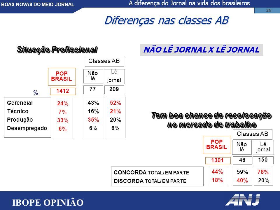 BOAS NOVAS DO MEIO JORNAL 26 Gerencial Técnico Produção Desempregado 43% 16% 35% 6% Não lê % Lê jornal Classes AB 77209 POP BRASIL 1412 24% 7% 33% 6% Situação Profissional Diferenças nas classes AB NÃO LÊ JORNAL X LÊ JORNAL 52% 21% 20% 6% 59% 40% 78% 20% Classes AB 46 150 CONCORDA TOTAL/ EM PARTE DISCORDA TOTAL/ EM PARTE Tem boa chance de recolocação no mercado de trabalho Tem boa chance de recolocação no mercado de trabalho POP BRASIL 1301 44% 18% Não lê Lê jornal IBOPE OPINIÃO A diferença do Jornal na vida dos brasileiros