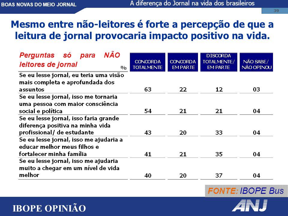 BOAS NOVAS DO MEIO JORNAL 39 Mesmo entre não-leitores é forte a percepção de que a leitura de jornal provocaria impacto positivo na vida.